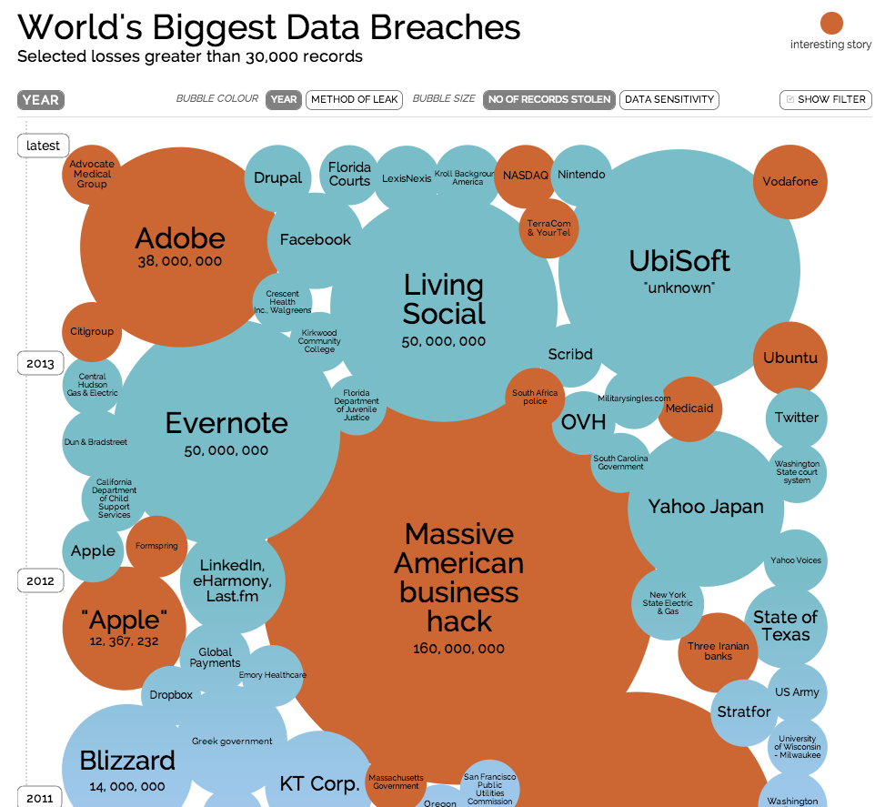 Interactive Data Breach Chart