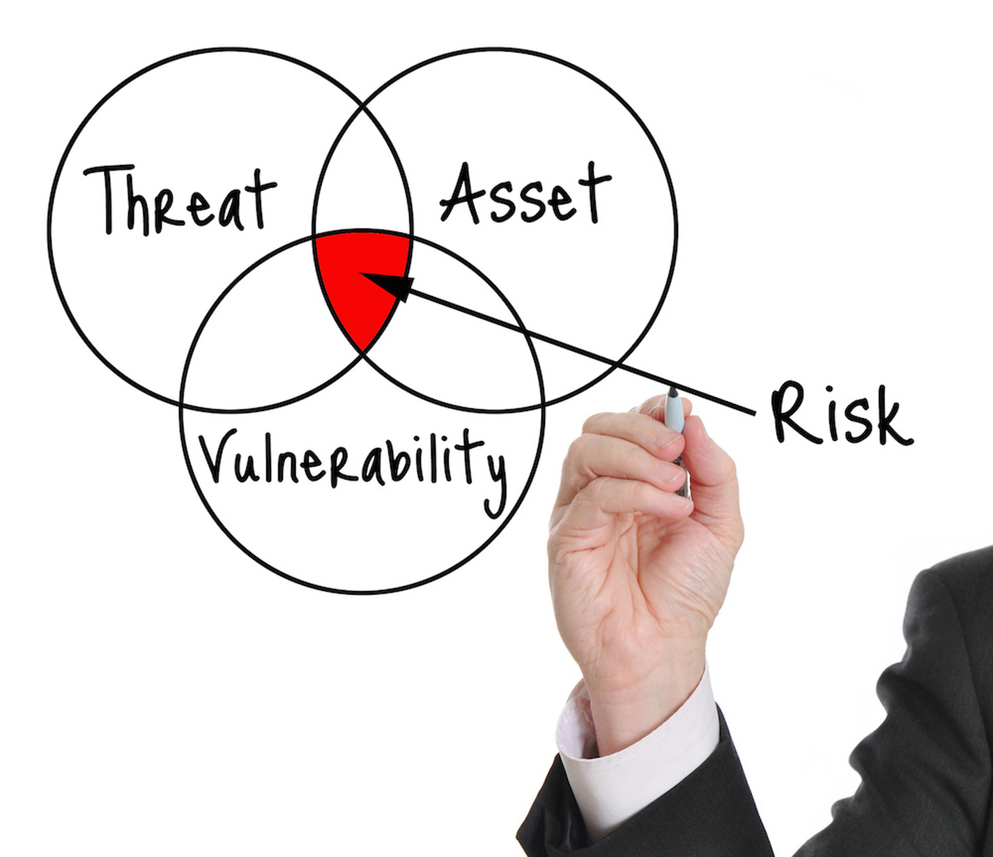 Security-Readiness-Assessments
