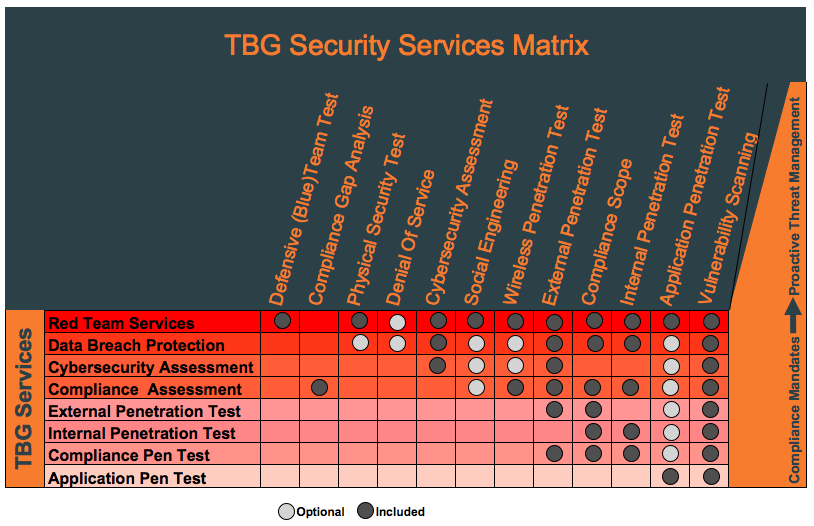 tbg Security ServicesMatrix