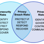NISt Privacy Framework inage