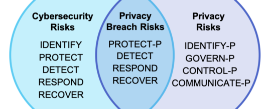 NIST Privacy Framework – Your Foundation for Future Privacy Compliance